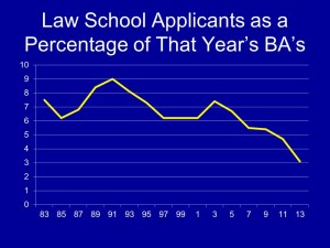 Law School Applicants as a Percentage of That